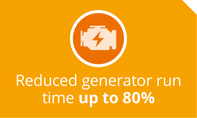 Reduced generator run time up to 80%